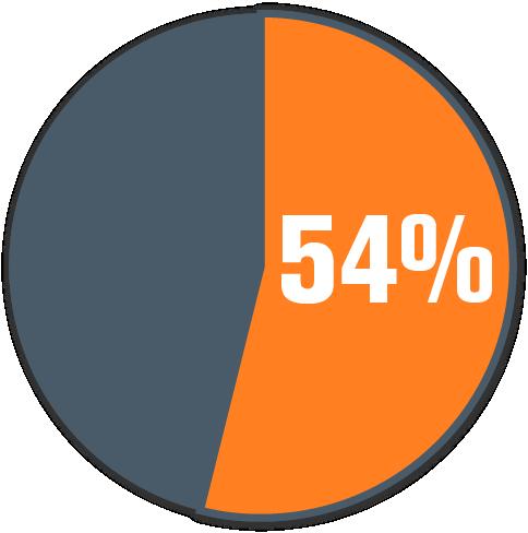 accrue_54_infographic