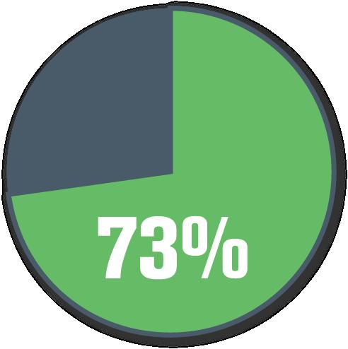 accrue_73_infographic